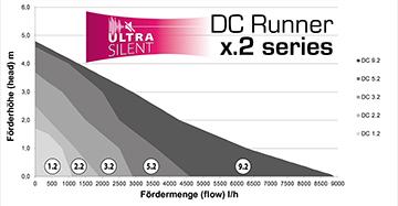 Aqua Medic DC Runner 9.2 17