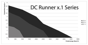 super popular c2393 b7d7e DC Runner