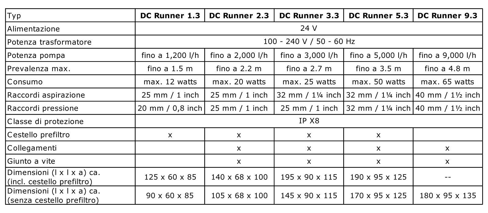 Technische_Daten_DC_Runner_x_3_WEB_ITL.j